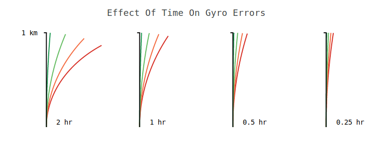 Gyro bias error on position over time