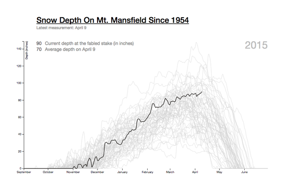 Mt. Mansfield Snow Depth graph